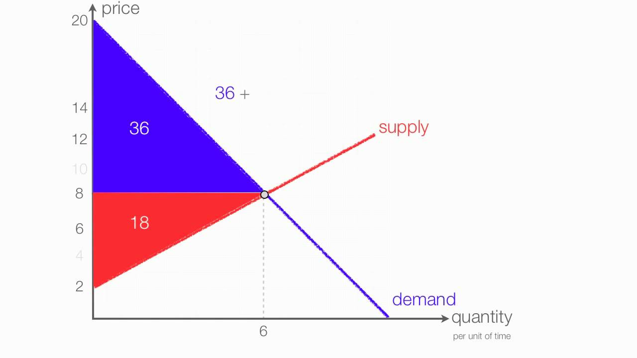 How to Calculate Consumer Surplus Producer Surplus with a Price Floor  YouTube