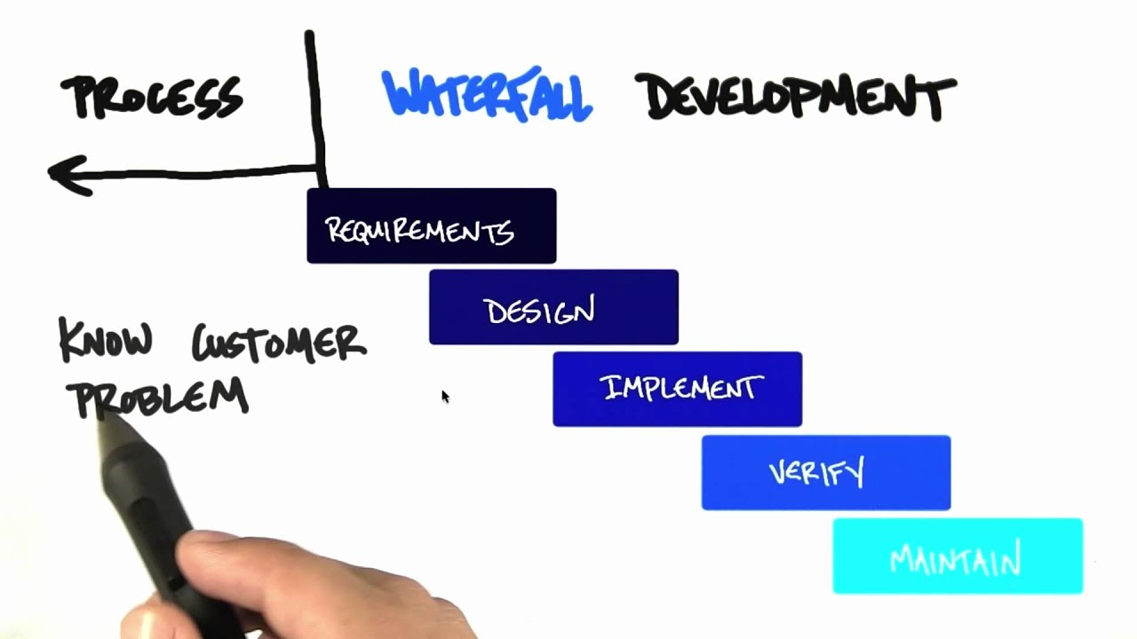 Waterfall Development - How to Build a Startup