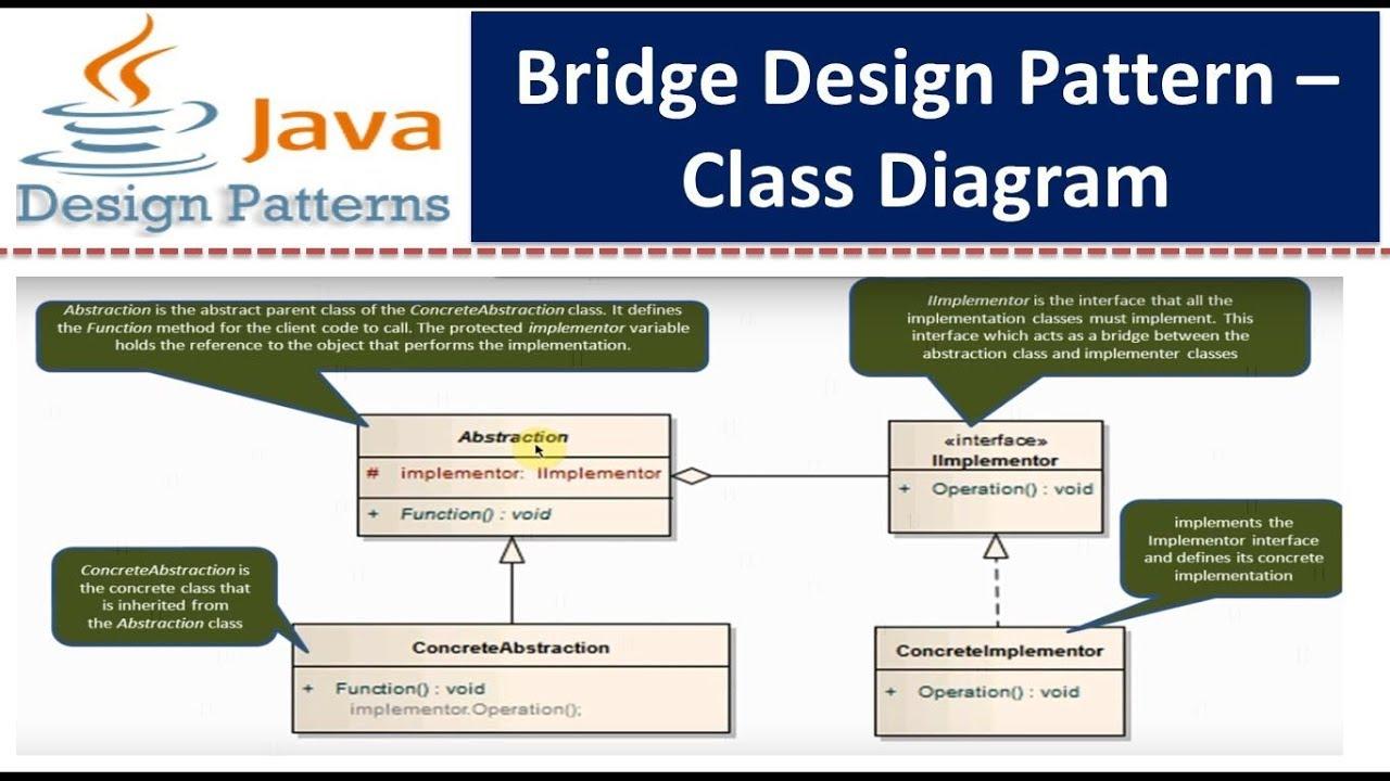 Bridge design pattern class diagram youtube ccuart Gallery