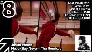 Billboard 200 - Top 20 Albums (6/4/2011)