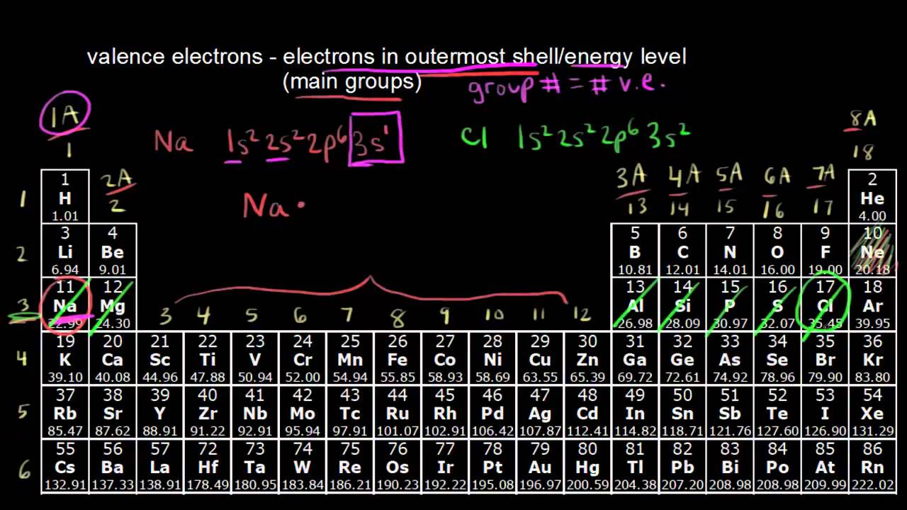 The periodic table transition metals periodic table the periodic table transition metals periodic table chemistry khan academy youtube gamestrikefo Images