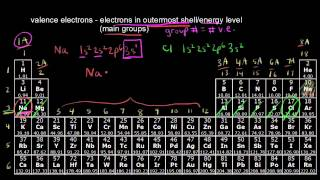 The periodic table - transition metals | Periodic table | Chemistry | Khan Academy