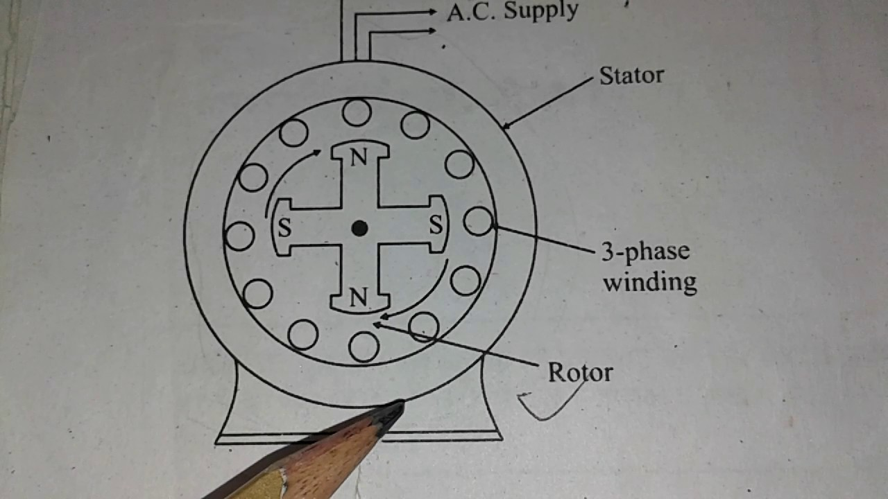 Synchronous Motor in Hindi - YouTube
