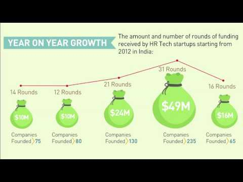 INVESTMENT TRENDS Infographic