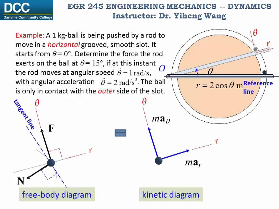 Dynamics Lecture 14 Equations Of Motion Cylindrical Coordinates