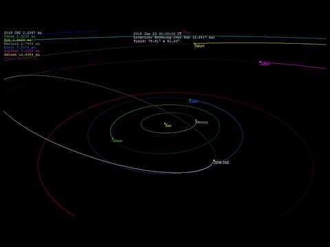 Near earth asteroid 2018 CN2 orbit