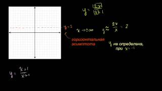 График дробно-рациональной функции (Пример 2)