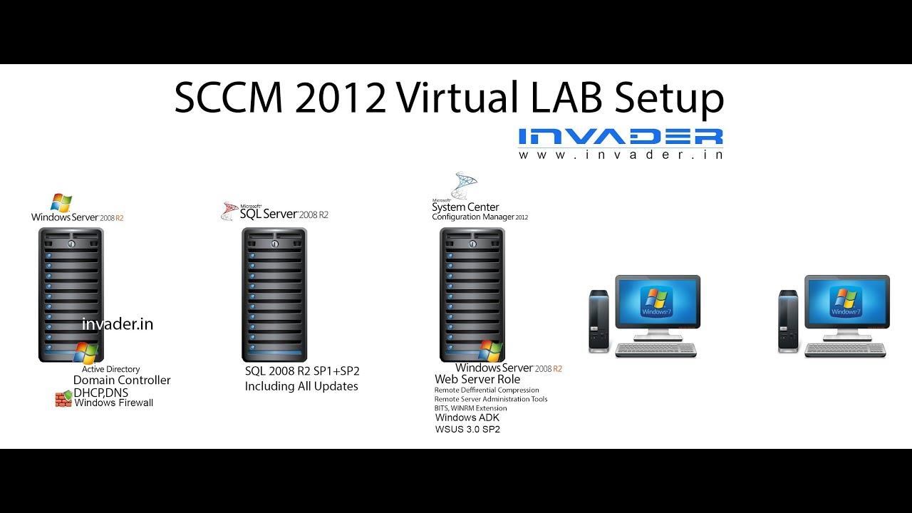 SCCM 2012 SP1 Full Installation Step By Step (Remote SQL