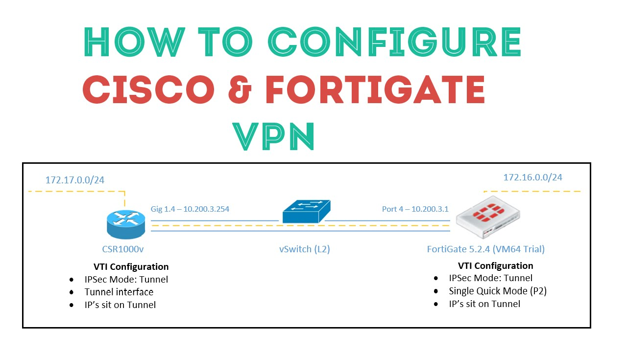 Static Cisco VTI VPN with FortiGate 5 x Guide