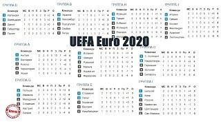 Чемпионат Европы по футболу 2020. Квалификация. Расписание 3-4 тура.