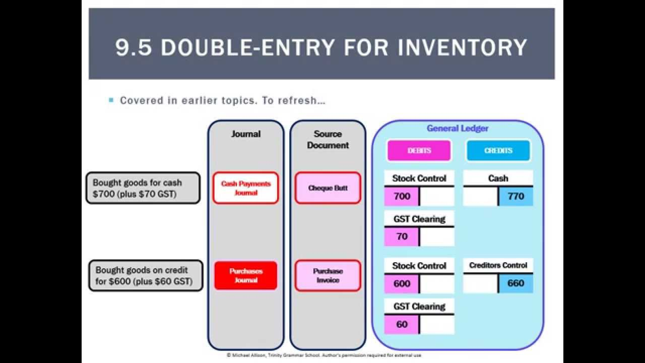 double entry accounting system Join jess stratton for an in-depth discussion in this video using the double-entry system of accounting, part of quickbooks pro 2015 essential training.