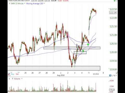 Stock Market Analysis 8/5/16