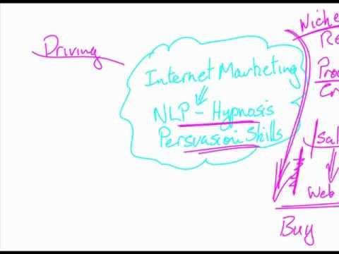 NLP Internet Marketing 101 Pt 1