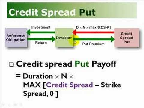 Credit Spread Options (Put & Call)