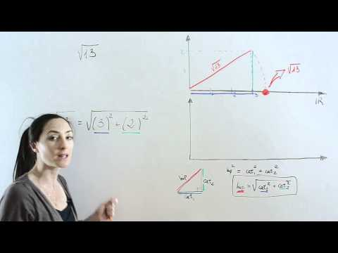 Representacion numeros irracionales en la recta real