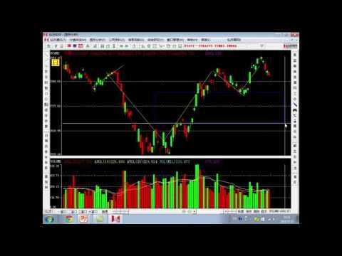 Short term Correction or Slump in Stocks