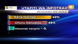 Kenyatta na Odinga wanapishana kileleni mwa mchuano wa urais