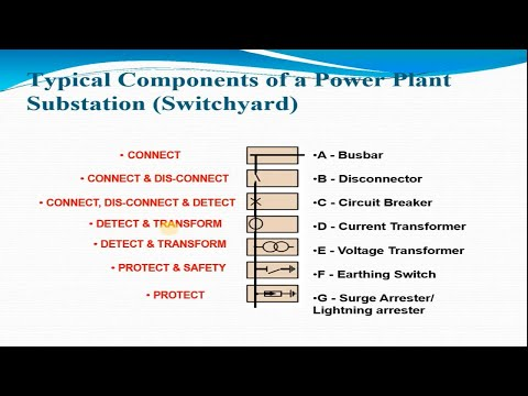 Various Equipment Used In A Substation Along With Function And Specifications I Substation Equipment