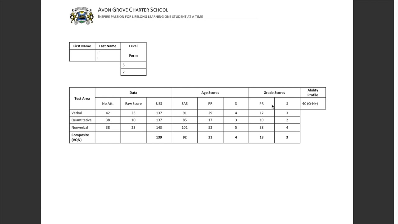 understanding cogat results table