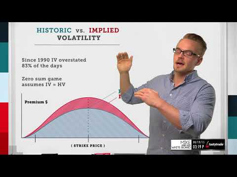 Implied Volatility: Historic Vs. Implied  | Options Trading Concepts