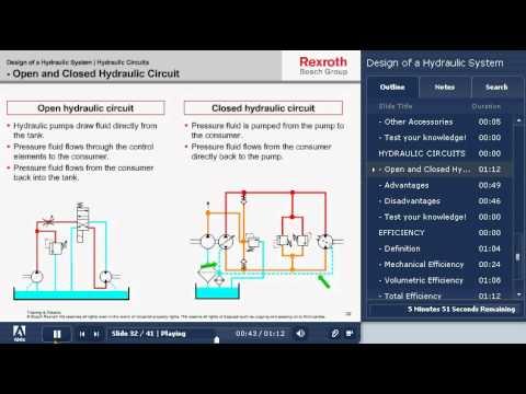 Bosch Rexroth Online Hydraulic Training