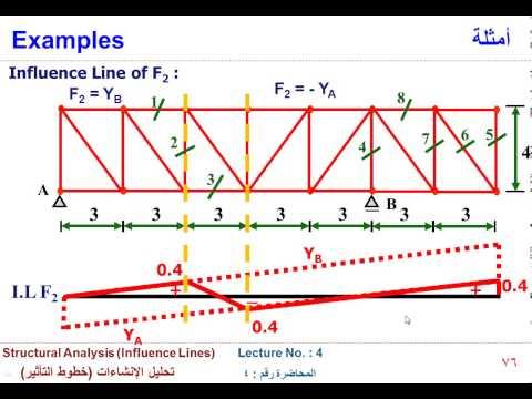 Influence Line Diagram 2 Doovi