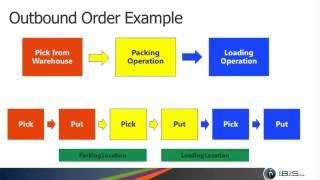 Microsoft Dynamics AX Warehouse Management WMS 101