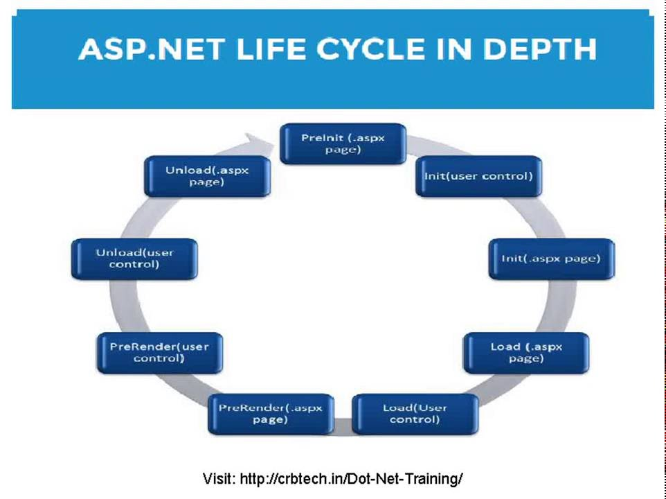 asp net life cycle The aspnet life cycle shows you how aspnet processes pages to produce dynamic output the life cycle also shows you how the application and individual pages instantiated and processed, and how aspnet compiles the page dynamically we look at these aspects in detail in the following heads.