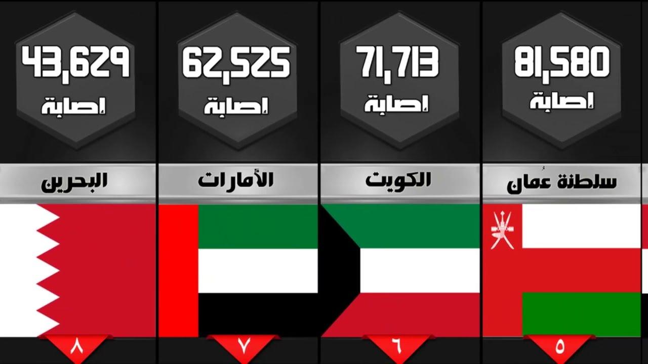ترتيب الدول العربية من حيث عدد الإصابات بفيروس كورونا   اليوم 9 أغسطس