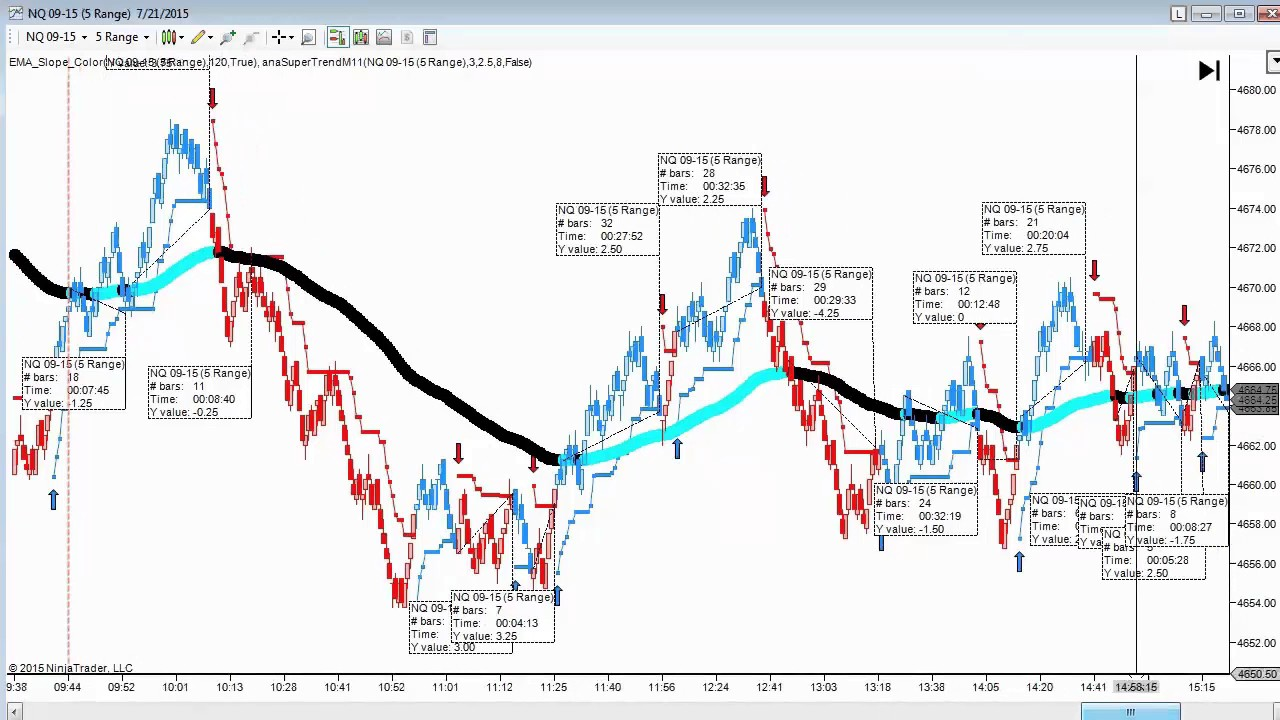 NinjaTrader Unplugged Series #15: SuperTrend with an EMA