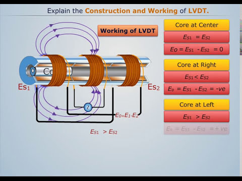What Is Lvdt Explain It With Neat Diagram Kenwood Ddx419 Wiring Construction And Working Magic Marks Youtube