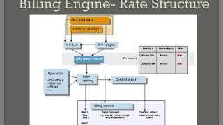 SAP IS Utilities Training Overview - By SIMHA Hyderabad