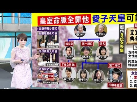 """十點上新聞》德仁天皇即位下任是誰? 逾7成日人挺""""女天皇"""""""