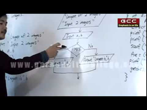Concepts of Algorithm, Flow Chart & C Programming   YouTube