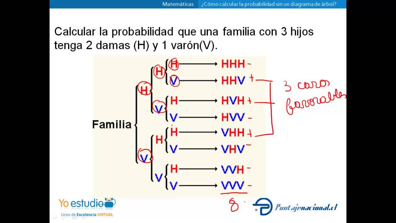 Cmo calcular la probabilidad sin diagrama de rbol youtube cmo calcular la probabilidad sin diagrama de rbol ccuart Choice Image