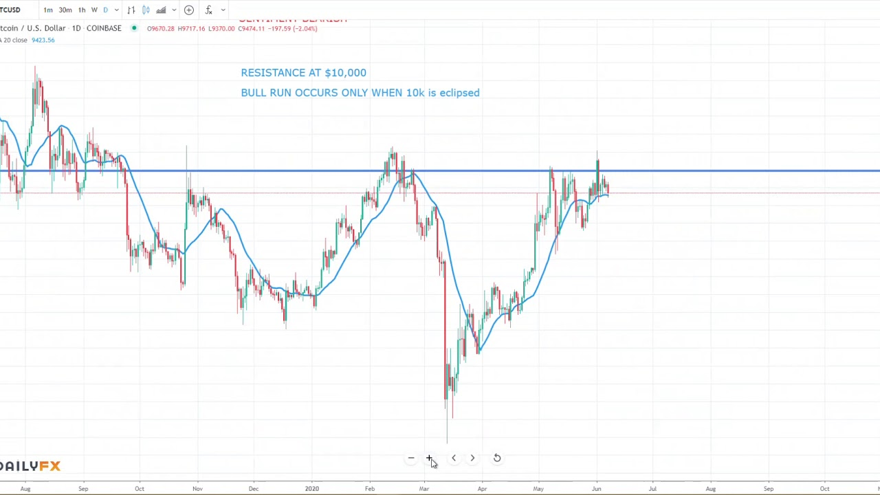 Bitcoin Price Analysis Week Of June 7th 2020 Btc Btcusd Cryptocurrency Trading Youtube