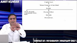 Revision video of capital gain