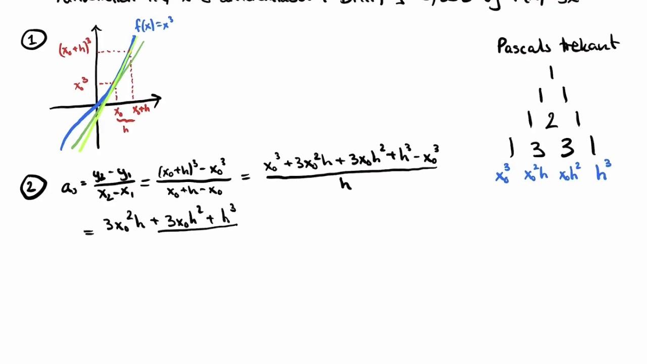Matematik B-niveau Eksamen: Differentialregning: Afledt funktion af f(x)=x^3
