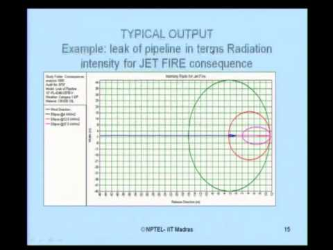 Mod-03 Lec-05 Quantitative Risk Assessment
