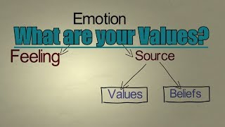 What are your values? Emotional Intelligence by Brain Quotes
