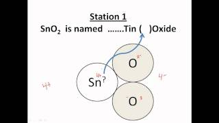 Naming Variable Charged Ionic Compounds - CLEAR & EASY