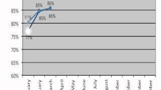 2012 Q1 NADA Values - RV