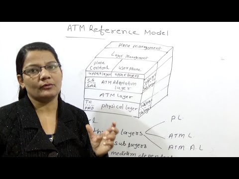 ATM Reference Model|Computer Network