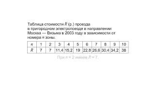 Таблица значений и график функции