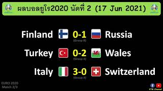 ผลบอลยูโร2020 นัด2 : อิตาลีไล่ขยี้สวิต เวลส์อัดตุรกี รัสเซียเฉือนฟินแลนด์(17/6/21)