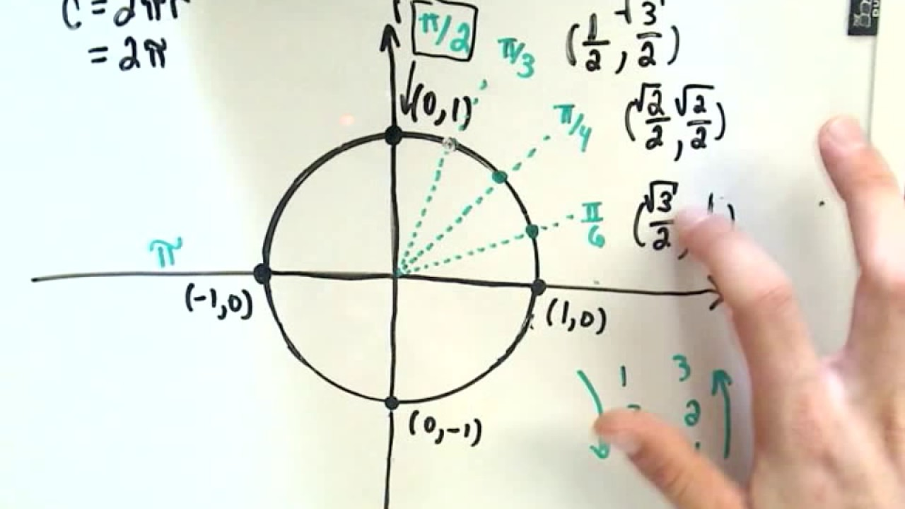 A Trick to Remember Values on The Unit Circle
