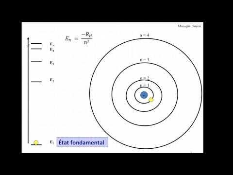 Le modèle de Bohr - Spectre de l'hydrogène