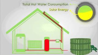 Heating a hot tub with solar