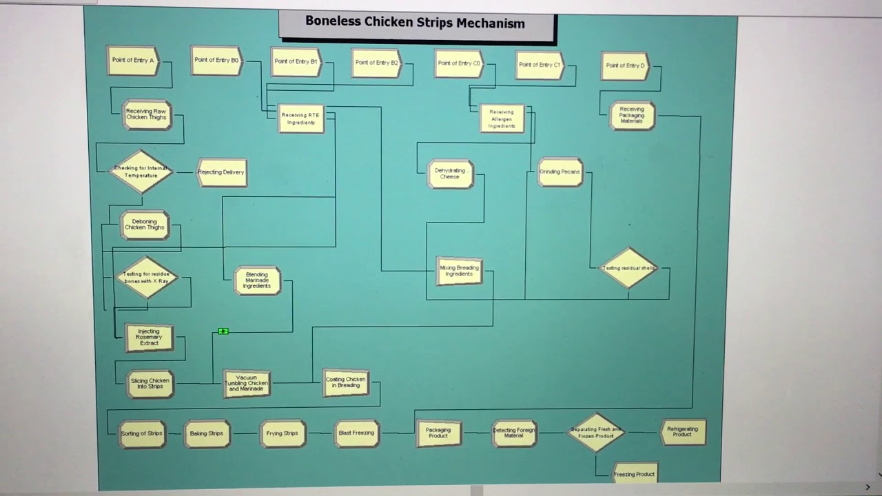 Haccp Processing Chicken Strips Flow Chart Youtube