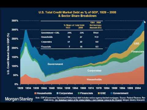 MarketTamer.com: Credit Market Debt